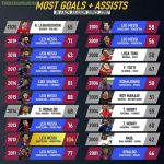 Most Goals and Assists Since 2001 in Top 5 Leagues.