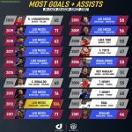 Most Goals+Assists In Each Season Since 2001
