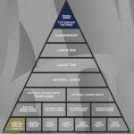Visualisation of the gap between Tottenham Hotspur and Marine in the English football pyramid