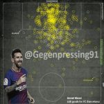 All 648 Messi goals for Barcelona and where he FIRST touched the ball (visualisation)