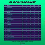 How Premier League clubs have conceded goals so far this season