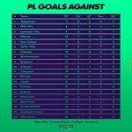 How Premier League clubs have conceded goals so far this season
