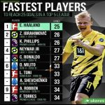 Fastest players to reach 25 goals in a top 5 League