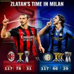 Overview of Zlatan's time in Milano. (AC Milan vs Inter)