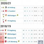 VfB Stuttgart already scored 32 goals after 16 games. In their relegation season 2018/19 they scored 32 goals after 34 games.