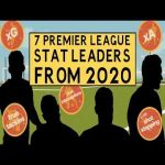 7 Premier League stat leaders from 2020:Tifo
