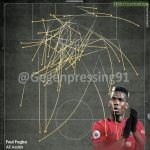 Paul Pogba Assist map visualisation