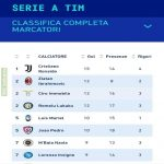 Top Serie A scorers
