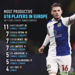 Most productive U18 players.