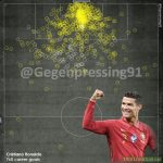 C. Ronaldo all 760 goals visualisation