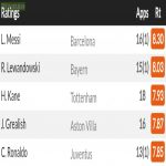 [WhoScored] Messi is the highest rated player in Europe's top five leagues so far