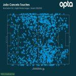 [Opta] Joao Cancelo's touchmap in this PL season