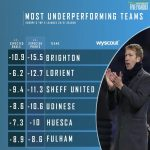[FIVEYARDS] Most underperforming teams in Europe's top 5 leagues