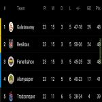 Current top five standings in the Turkish Süper Lig