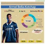 Armel Bella-Kotchap (19) is now the most valuable player in the 2. Bundesliga after latest Transfermarkt update. Rated at €5m now, his market value has more than quadrupled in the past 18 months.