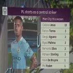 City have started 8 different players as strikers this season (image: EPL Today)