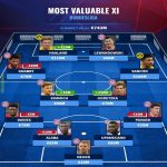 [Transfermarkt] Most valuable current Bundesliga XI