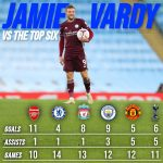"Jamie Vardy record vs the traditional ""Top Six"""