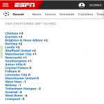 It is Chelsea that has benefited the most from VAR. Source: ESPN