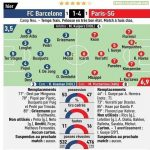 L'Equipe player ratings for Barcelona vs PSG