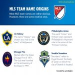 MLS Team Name Origins