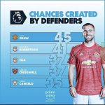 Chances created by defenders 2020/21