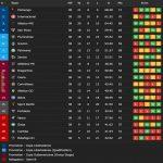 2020-21 Brasilerão final standings