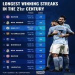 [Transfermarkt] Longest Winning Streaks in the 21st Century (Top 5 Leagues)