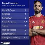 Bruno Fernandes' stats vs 'Big Six' & Leicester