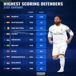 Highest scoring defenders this century.