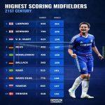 Highest scoring midfielders in 21st century