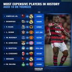 Most expensive players in history aged 18 or younger