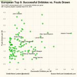 European Top 5: Fouls drawn vs. Successful dribbles