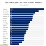 Total Days missed by injured/ill players in the epl this season