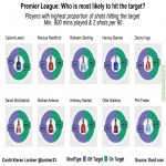 PL: Which players are most likely to hit the target?