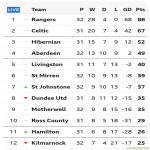 Rangers are now only 1 point away from securing their first Scottish Premiership Title in 10 years, they could potentially win it if Celtic fail to beat Dundee United on Sunday