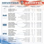 [Official] Croatia squad for games against Slovenia, Cyprus and Malta