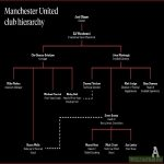 Manchester United club hierarchy