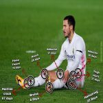 Location, Source, & Duration of every injury Hazard sustained since he arrived at Real Madrid.