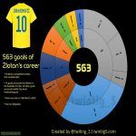 [OC] - 563 goals of Zlatan Ibrahimovic distributed by teams
