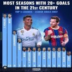 [Transfermarkt] Most seasons with 20+ Goals in European top 5 leagues in 21st Century.
