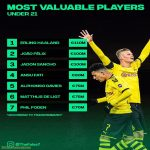 The most valuable players under 21 according to transfermarkt