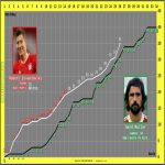 Robert Lewandowski vs Gerd Müller's goal record after Matchday 26
