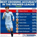 Best Crossing Accuracy in the PL.