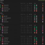 Euro U21 group stage with 1 matchday remaining
