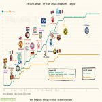 [OC] Exclusiveness of the UEFA Champions League