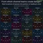 From which channel do Premier League teams create danger?