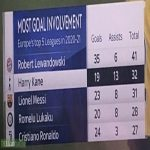 Most Goal Involvements in Europe's Top 5 Leagues in 2020-21