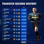 World transfer record fee progression from 1997-present