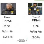 Favre and Terzić points per match and win % at Dortmund